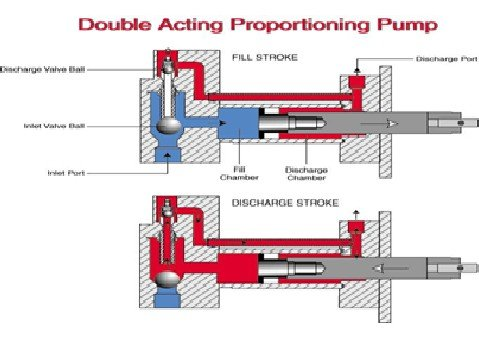 double_acting_proportioning_pump