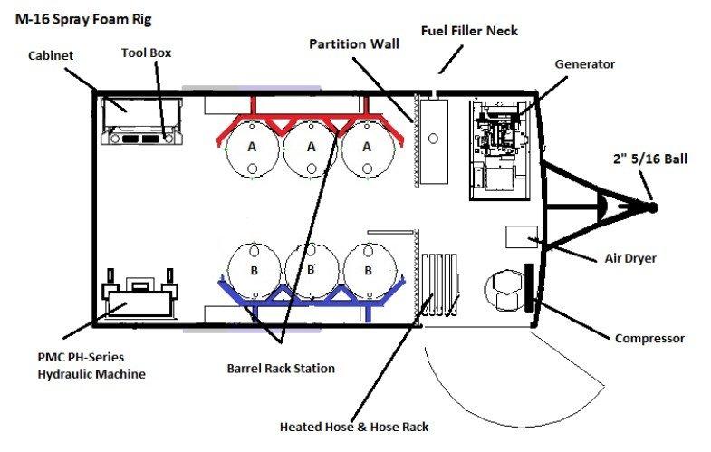 spf-m16-spf-sprayfoam-rig-layout-s