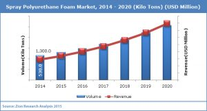Spray Foam Industry Growth