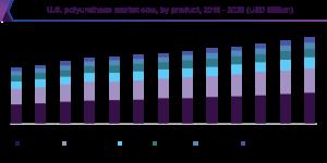 US Polyurethane Market Size